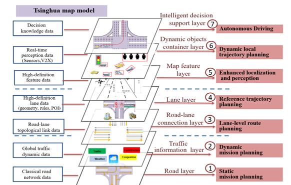 (2)动态高精度自动驾驶地图模型.png