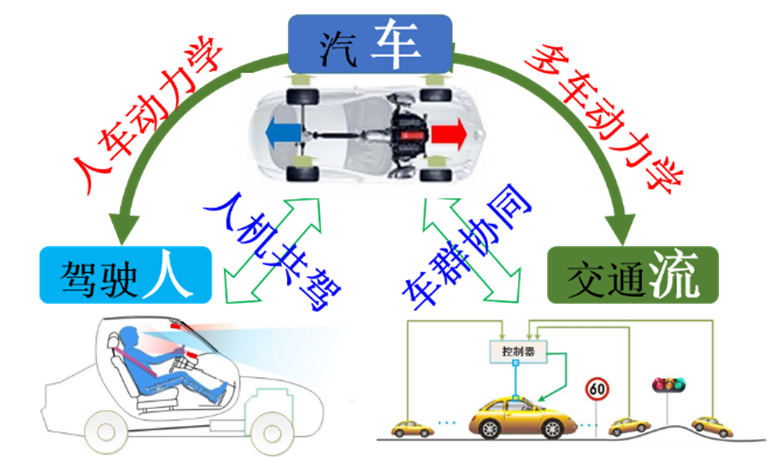 (3)智能汽车的人-车-交通流交互关系.png