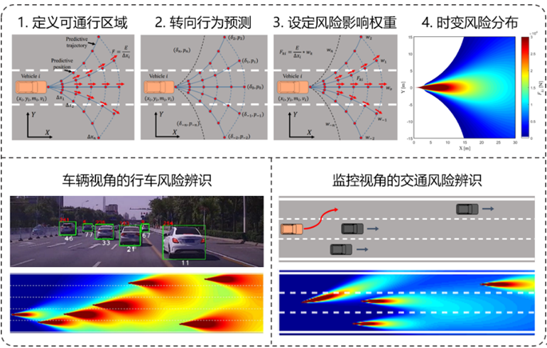 (9)基于行为预测的交通风险辨识.png