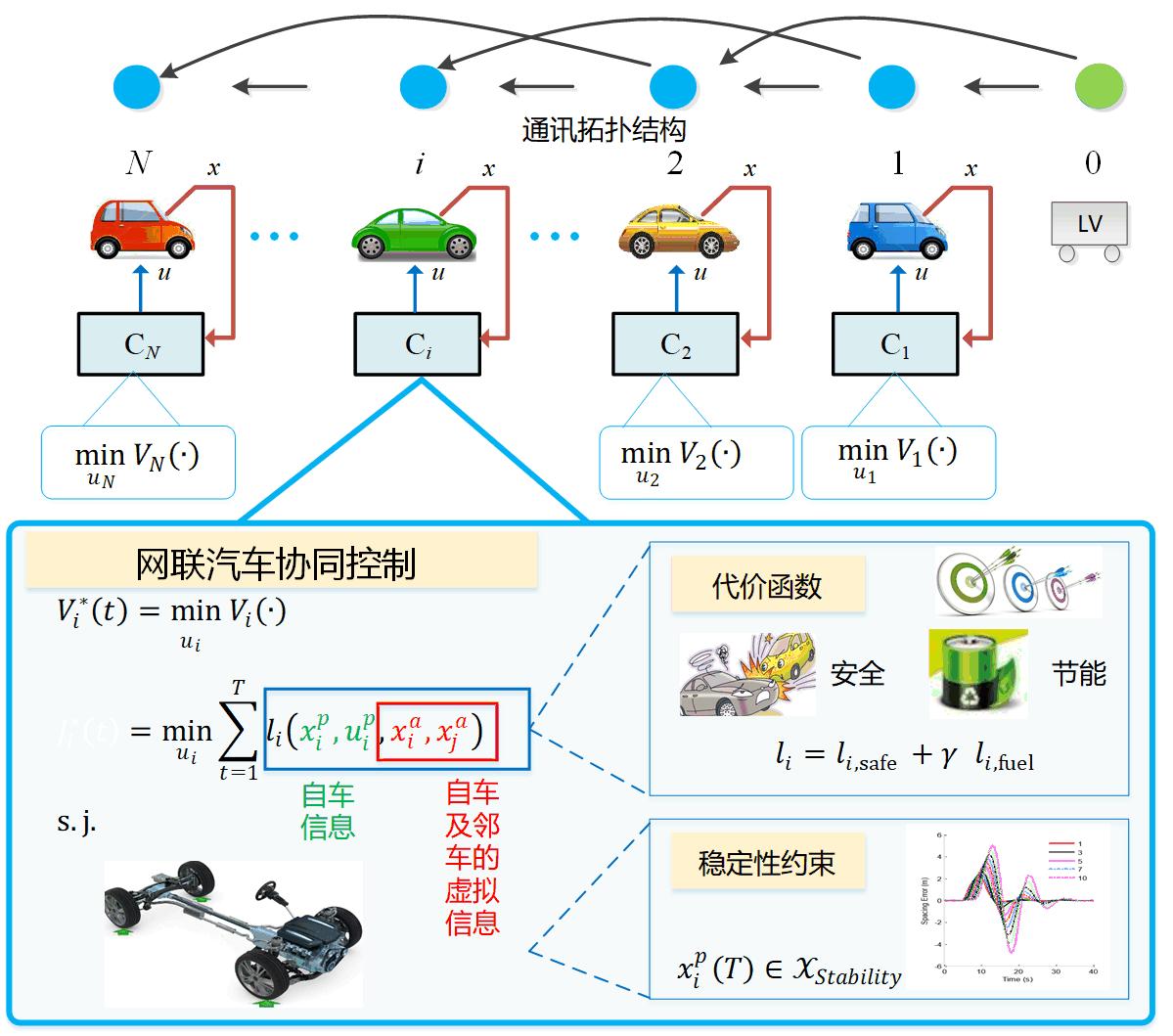 (12)网联车辆队列协同控制.png