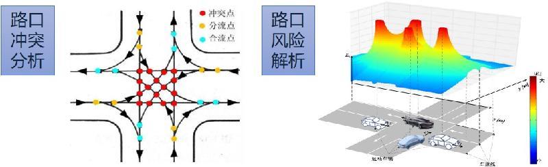 基于行车安全场的行车风险评估.jpg