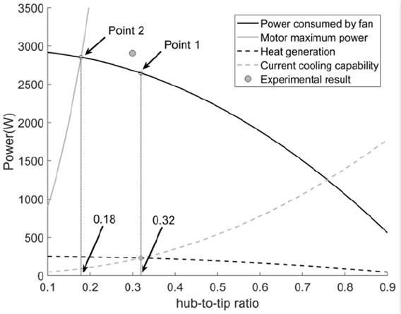 图:电动涵道风扇一体化设计方法的试验验证.png
